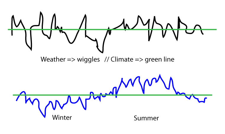 Climate vs. weather.png